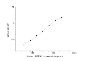 Mouse HNRPA1(Heterogeneous Nuclear Ribonucleoprotein A1) ELISA Kit