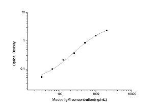Mouse IgM(Immunoglobulin M) ELISA Kit