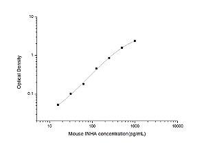 Mouse INHA(Inhibin Alpha Chain) ELISA Kit