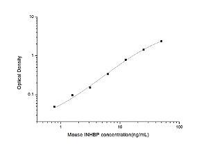 Mouse INHBP(Inhibin Binding Protein) ELISA Kit