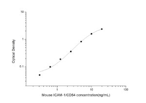 Mouse ICAM-1/CD54(intercellular adhesion molecule 1) ELISA Kit