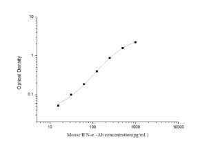 Mouse IFN-α-Ab(anti-Interferon-α) ELISA Kit