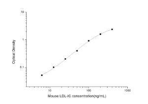 Mouse LDL-IC(Low Density Lipoprotein Immune Complex) ELISA Kit