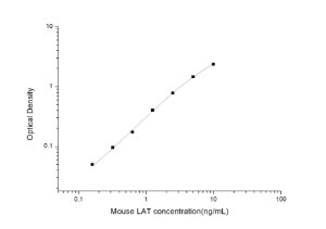 Mouse LAT(Linker for activation of T-cell) ELISA Kit