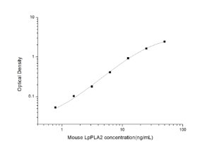 Mouse LpPLA2(Lipoprotein-associated Phospholipase A2) ELISA Kit
