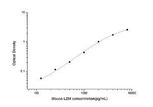 Mouse LZM(Lysozyme) ELISA Kit