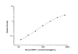 Mouse MMP-1(Matrix Metalloproteinase 1) ELISA Kit