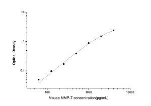 Mouse MMP-7(Matrix Metalloproteinase 7) ELISA Kit