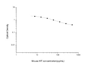 Mouse MT(Melatonin) ELISA Kit