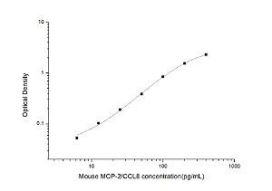 Mouse MCP-2/CCL8(Monocyte Chemotactic Protein 2) ELISA Kit