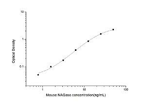 Mouse NAGase(N-Acetyl Beta-D-Glucosaminidase) ELISA Kit
