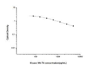 Mouse NN-T4(Neonatal Thyroxine) ELISA Kit