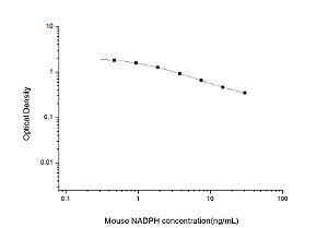 Mouse NADPH(Nicotinamide Adenine Dinucleotide Phosphate) ELISA Kit