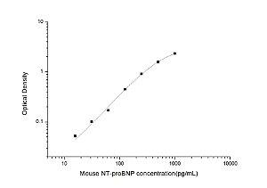 Mouse NT-proBNP(N-terminal pro-Brain Natriuretic Peptide) ELISA Kit