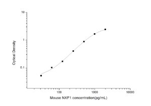 Mouse NXF1(Nuclear RNA Export Factor 1) ELISA Kit