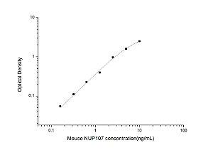 Mouse NUP107(Nucleoporin 107kDa) ELISA Kit