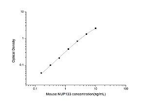 Mouse NUP133(Nucleoporin 133kDa) ELISA Kit