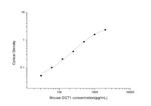 Mouse OCT1(Octamer-binding protein 1) ELISA Kit
