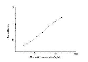 Mouse ON(Osteonectin) ELISA Kit