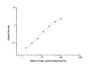 Mouse PLCg1(Phospholipase C Gamma 1) ELISA Kit