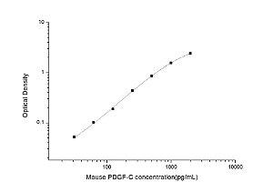 Mouse PDGF-C(Platelet Derived Growth Factor C) ELISA Kit