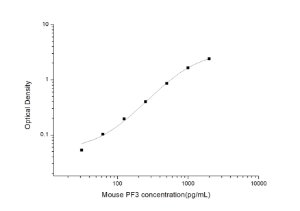 Mouse PF3(Platelet Factor 3) ELISA Kit