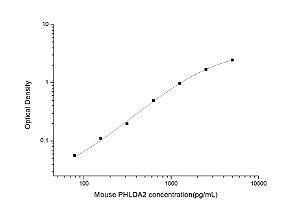 Mouse PHLDA2(Pleckstrin Homology Like Domain Family A, Member 2) ELISA Kit