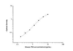 Mouse PDI(Protein Disulfide Isomerase) ELISA Kit