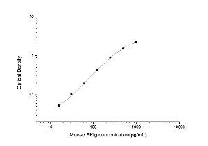 Mouse PKIg(Protein Kinase Inhibitor Gamma) ELISA Kit