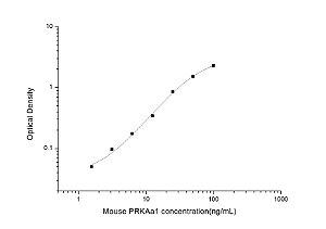 Mouse PRKAa1(Protein Kinase, AMP Activated Alpha 1) ELISA Kit