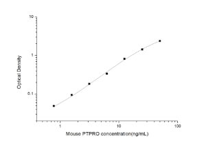 Mouse PTPRO(Protein Tyrosine Phosphatase Receptor Type O) ELISA Kit