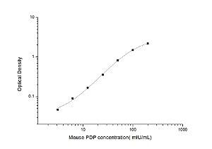 Mouse PDP(Pyruvate Dehydrogenase Phosphatase) ELISA Kit