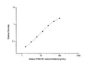 Mouse PDH E1(Pyruvate Dehydrogenase E1) ELISA Kit