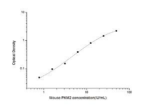 Mouse PKM2(Pyruvate Kinase, Muscle) ELISA Kit