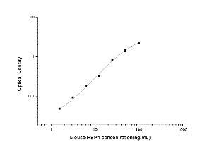 Mouse RBP4(Retinol Binding Protein 4, Plasma) ELISA Kit