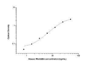 Mouse RNASEA(Ribonuclease A) ELISA Kit