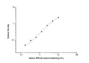 Mouse RPL26(Ribosomal Protein L26) ELISA Kit