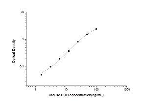 Mouse SDH(Sorbitol Dehydrogenase) ELISA Kit