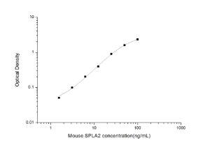 Mouse SPLA2(Secreted Phospholipase A2) ELISA Kit