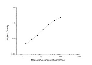 Mouse SAA(Serum Amyloid A) ELISA Kit