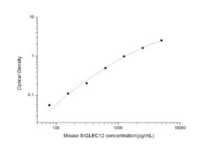 Mouse SIGLEC12(Sialic Acid Binding Ig Like Lectin 12) ELISA Kit