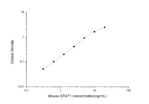 Mouse STAT1(Signal Transducer And Activator Of Transcription 1) ELISA Kit