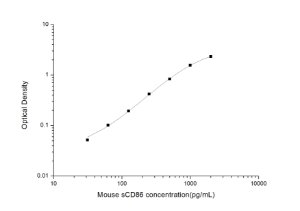 Mouse sCD86(Soluble Cluster of Differentiation 86) ELISA Kit