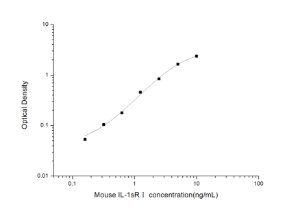 Mouse IL-1sRⅠ(Soluble Interleukin-1 Receptor Ⅰ) ELISA Kit