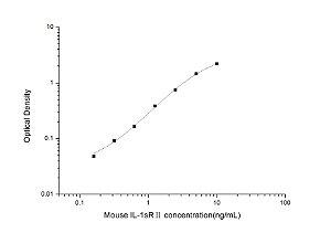 Mouse IL-1sRⅡ(Soluble Interleukin-1 Receptor Ⅱ) ELISA Kit