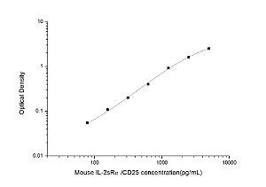 Mouse IL-2sRα/CD25(Soluble Interleukin-2 Receptor alpha chain) ELISA Kit