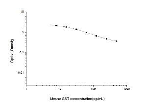 Mouse SST(Somatostatin) ELISA Kit