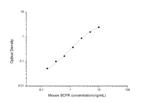 Mouse SCFR(Stem Cell Growth Factor Receptor) ELISA Kit