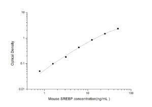 Mouse SREBP(Sterol Regulatory Element Binding Protein) ELISA Kit