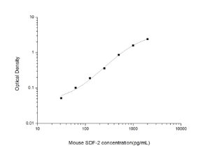 Mouse SDF-2(Stromal Cell Derived Factor 2) ELISA Kit